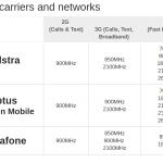 ケアンズでOptus(オプタス)の格安SIMを使う場合の周波数と対応バンドは?